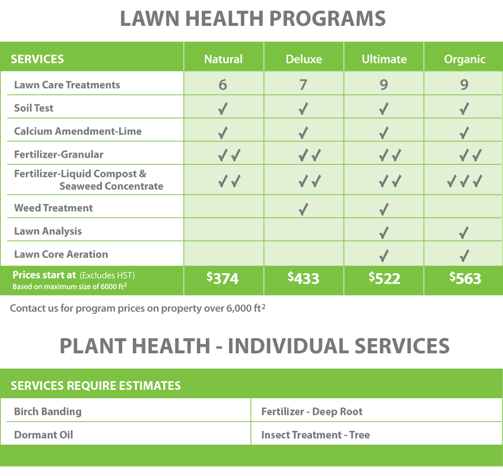 Price Landscaping Lawn Health Programs-Chart