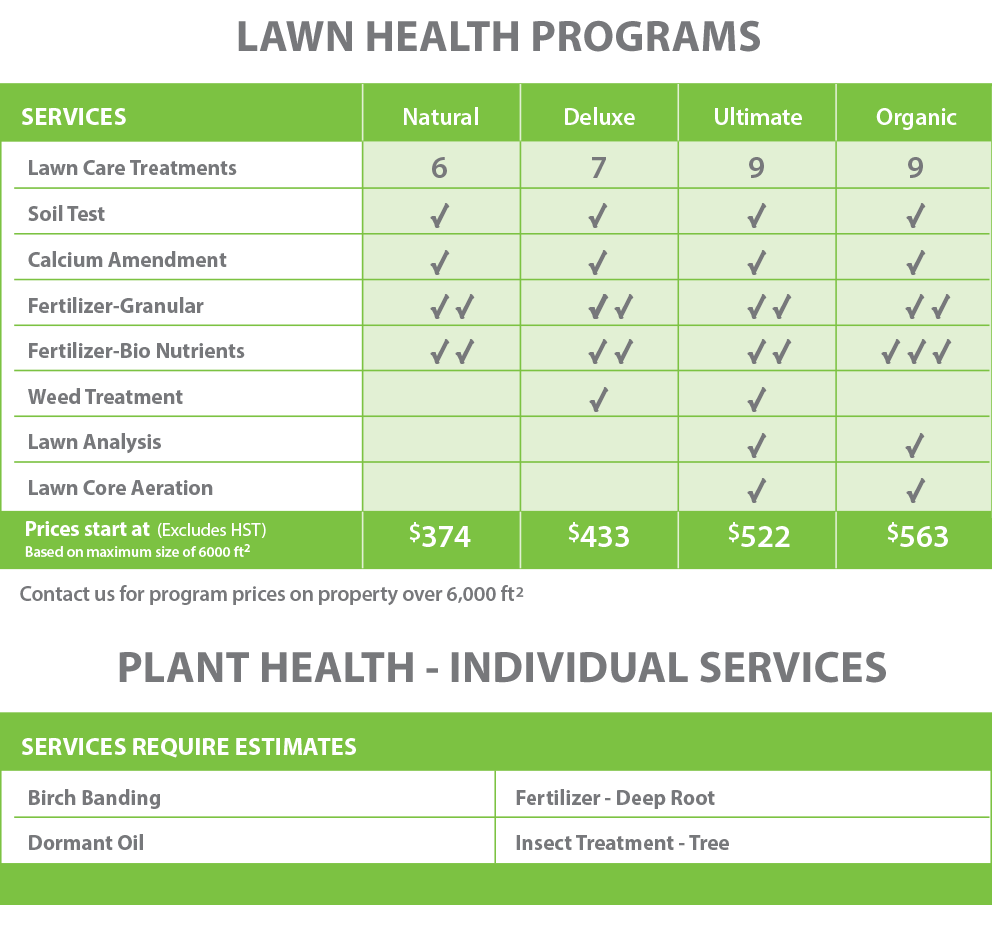 PLS-Lawn Health Programs-Chart