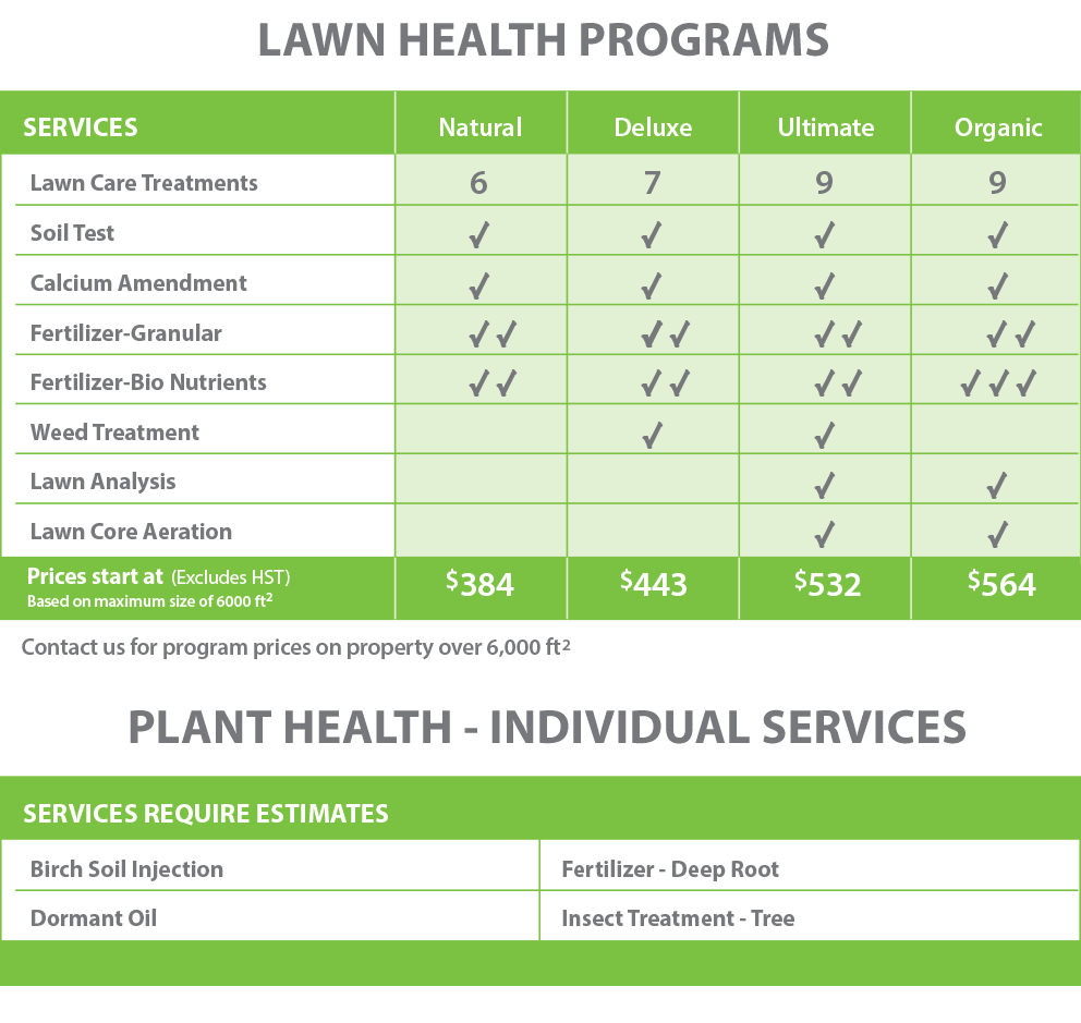 PLS-Lawn Health-Chart-Jan 2019