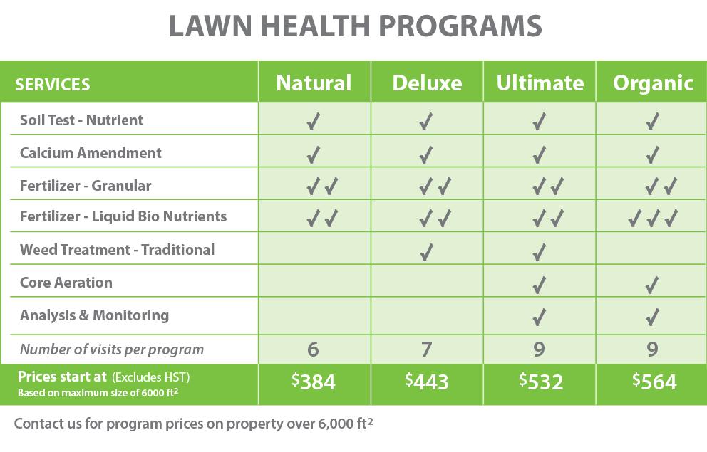 PLS-Lawn Health Chart-April 2019