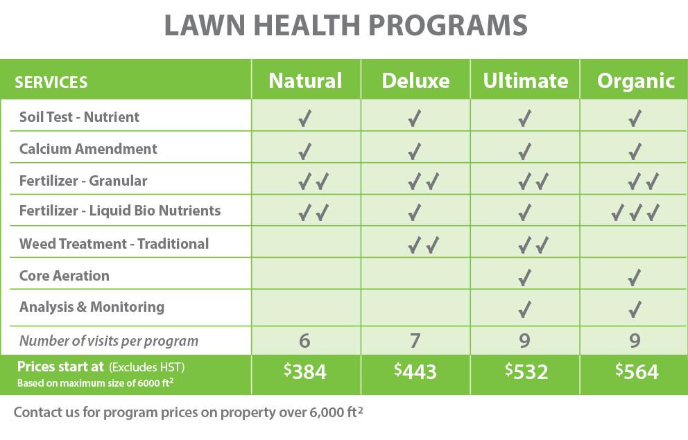 PLS-Lawn Health Chart-Oct 2019