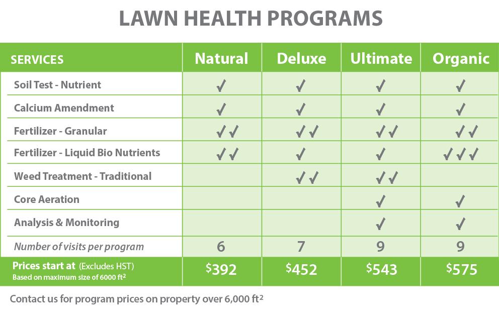 PLS-Lawn Health Chart-2021