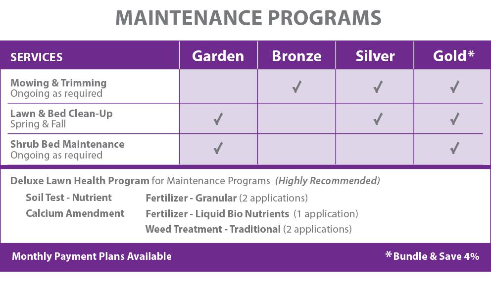 PLS-Maintenance ChartA 2021